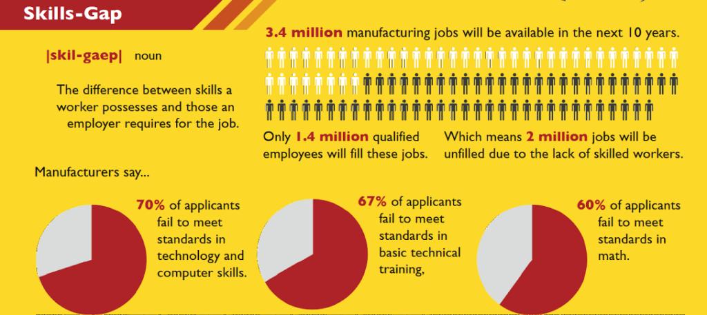 Skills-gap chart
